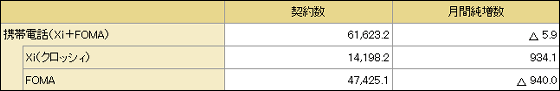 NTTドコモが過去5度目の純減、ツートップで臨むも流出食い止められず