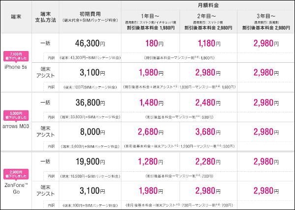 これが12月2日時点でのUQ mobileの端末価格一覧。iPhone 5sが7100円値下がりして月額料金(本体代込み、1年目)が1980円になったほか、防水 防塵 耐衝撃のarrows  M03 ... 9856d43415a