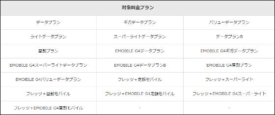 イー・モバイルの3Gユーザーにワイモバイルの4Gルーター無償提供へ、料金プランなどはそのまま