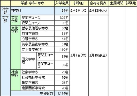 大学 結果 立命館 入試