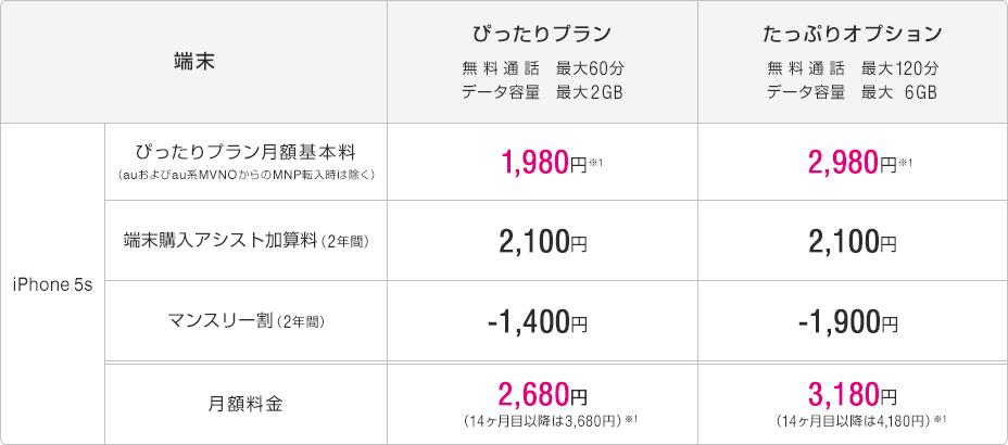 UQ mobile版iPhone 5s速攻レビュー、本体代込み月額2680円&キャリア品質のメールも  06f3f80867c