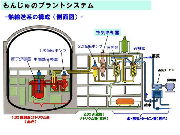 【原発村】「やめへんで~!」もんじゅの後継となる高速炉を「21世紀半ばごろ」に運転開始へ