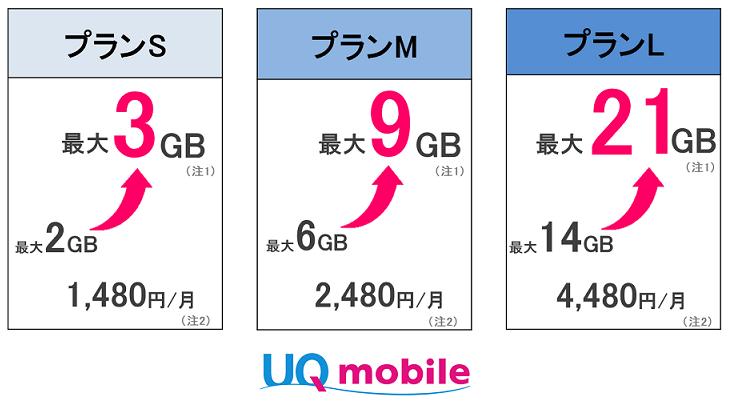 【通信】UQ mobileがワイモバイル対抗でデータ3倍に、「データ特盛キャンペーン」も実施 YouTube動画>1本 ->画像>23枚