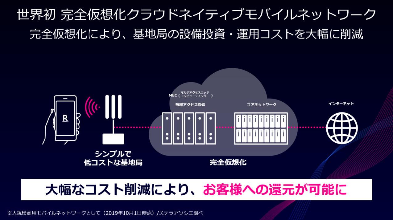 完全 仮想 化 ネットワーク